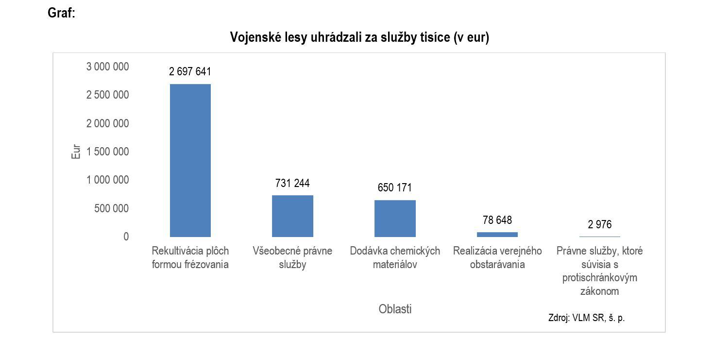 graf: Vojenské lesy a majetky platili tisíce eur za služby