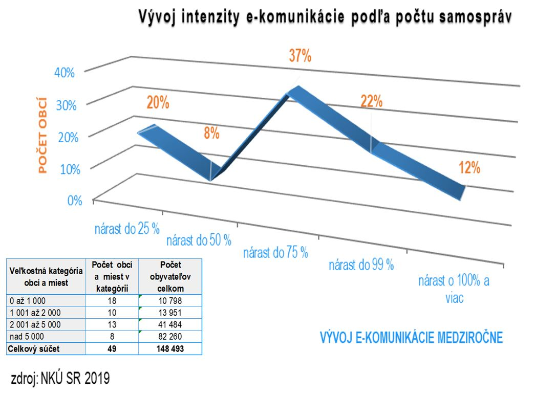 graf - eGov - plnenie opatrení 2019