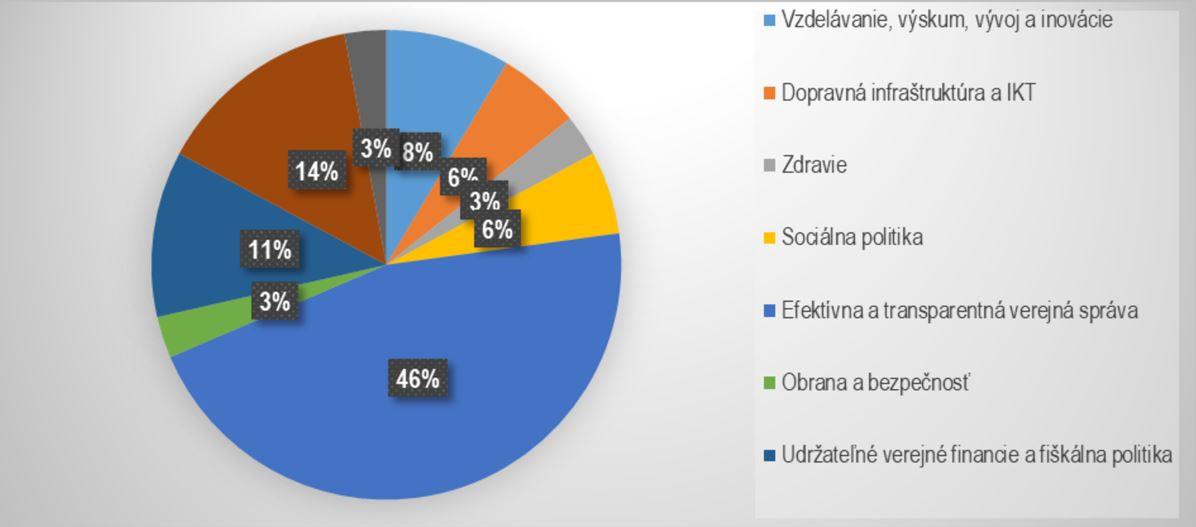 graf - zhrnutie kontrol roku 2020 podľa prioritných oblastí