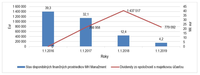 Graf - MH Manažment - zostatok na účte 2016-2019 vo vzťahu k príjmom z dividend