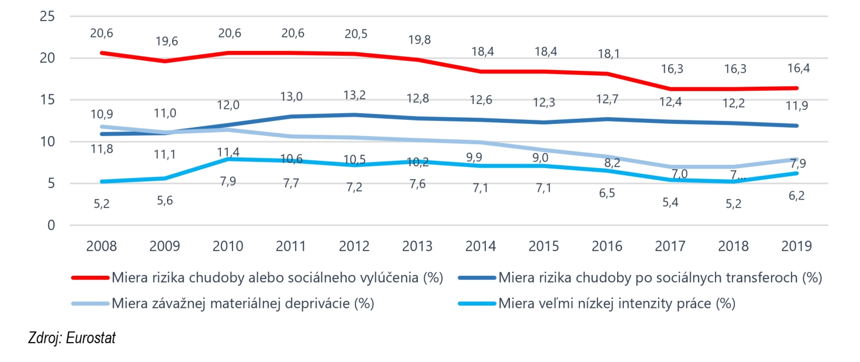 Graf č. 1: Ukazovatele chudoby alebo sociálneho vylúčenia v SR v rokoch 2008 až 2019 (v %)