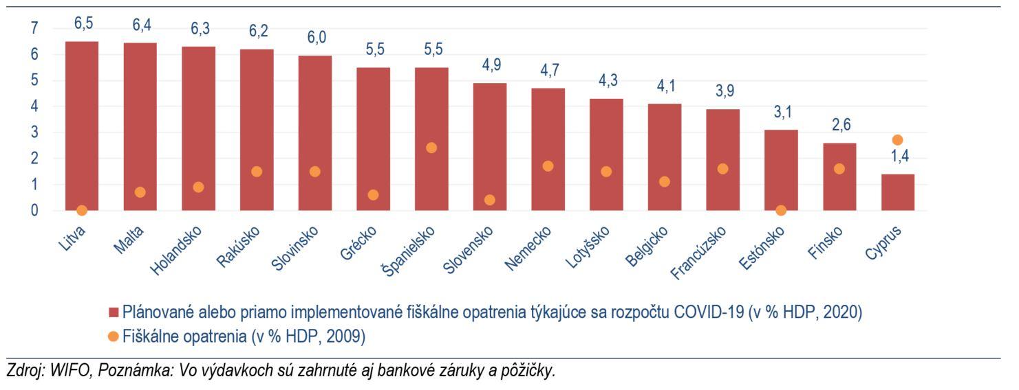 Graf č. 1: Porovnanie COVID-19 výdavkov 2020 v rámci Eurozóny + protikrízové výdavky 2009