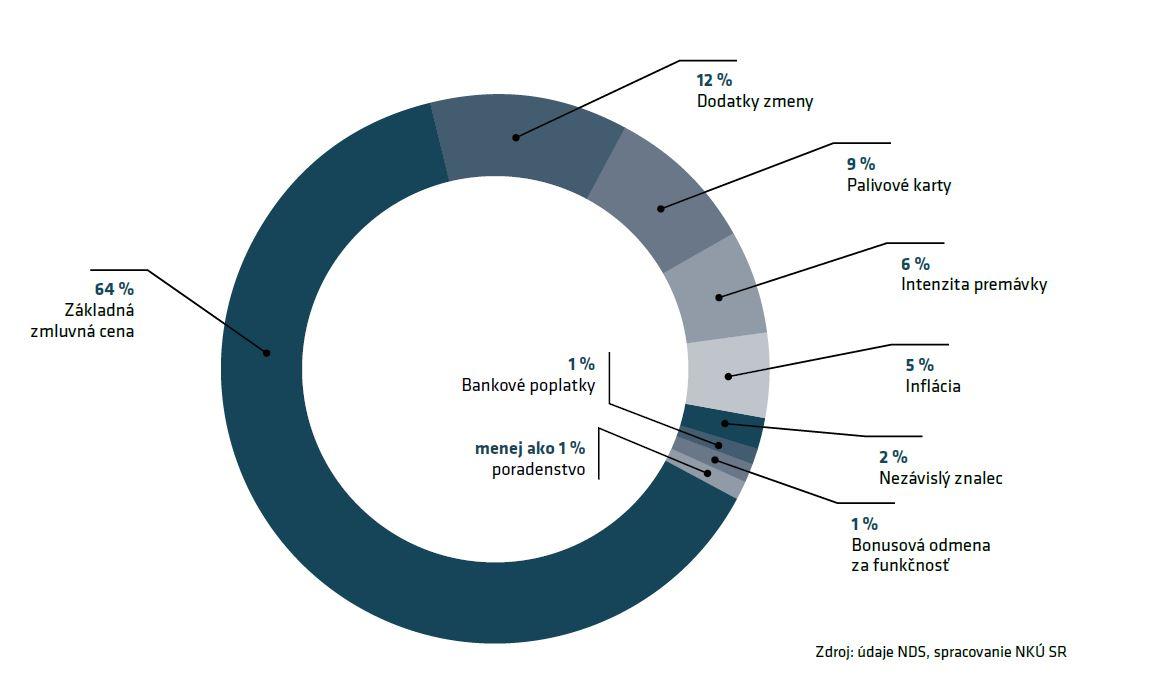 Graf: Distribúcia výberu mýta za roky 2010-18 v %