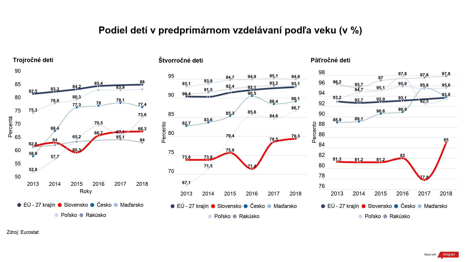 Graf - podiel detí v predprimárnom vzdelávaní podľa veku