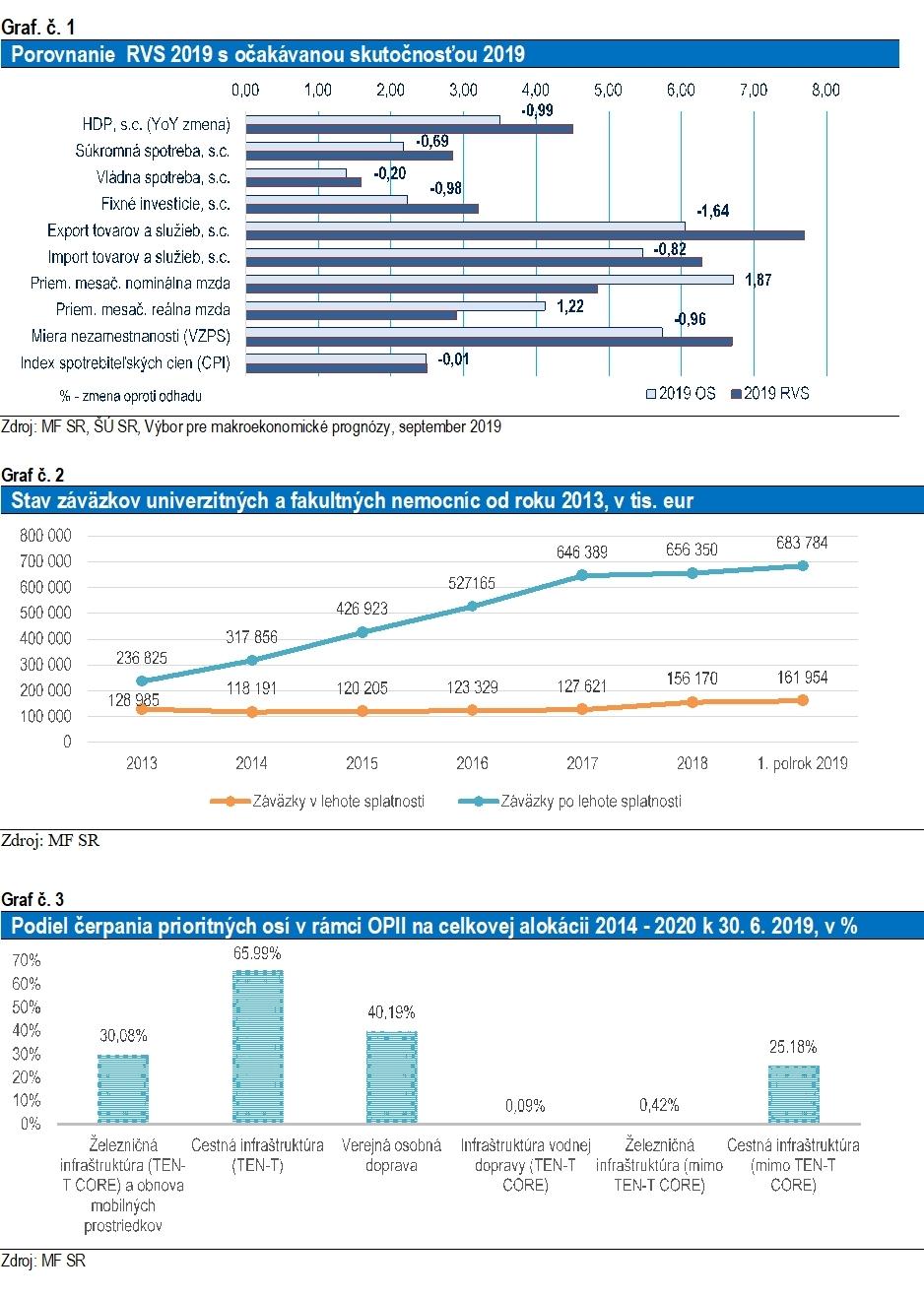 grafy - vývoj rozpočtu 2019