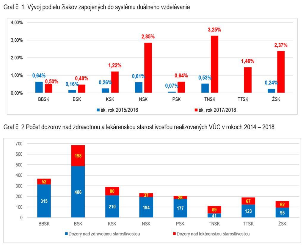 VÚC grafy - školstvo a zdravotníctvo