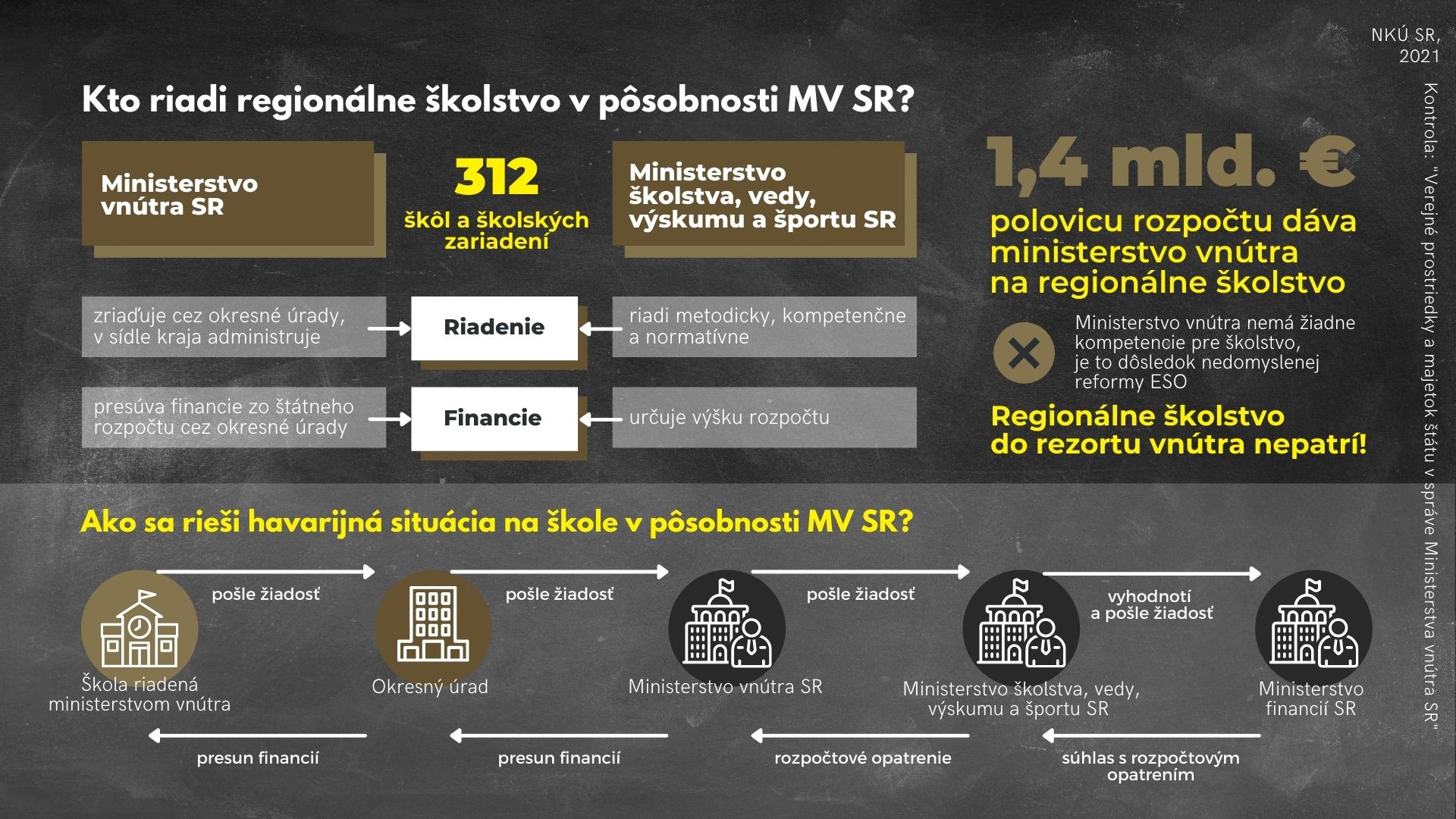 Infografika - školy ministerstvo vnútra