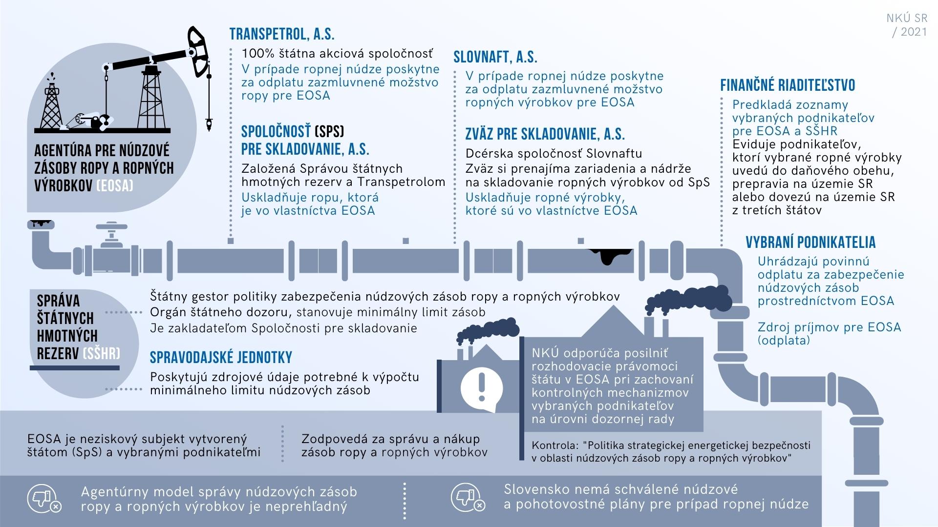 Infografika - núdzové zásoby ropy - popis vzájomných vzťahov