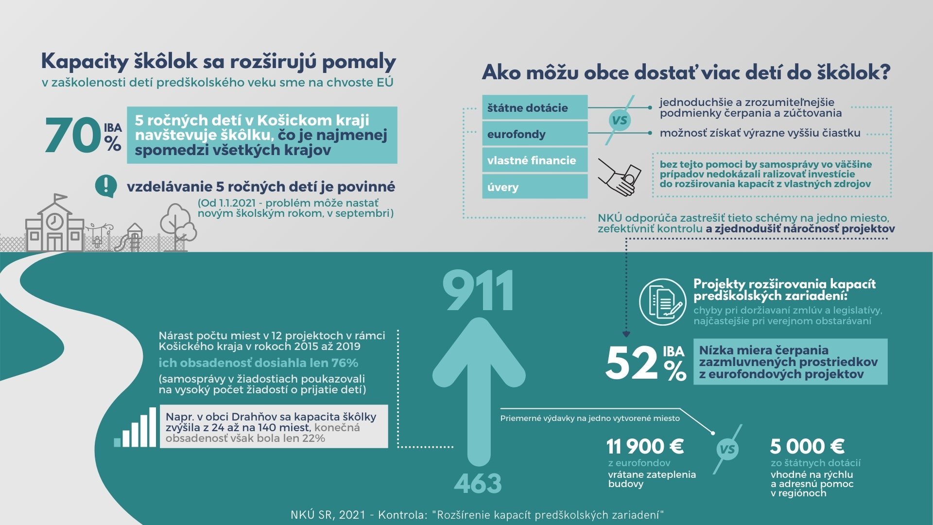 Infografika - rozširovanie kapacít materských škôl