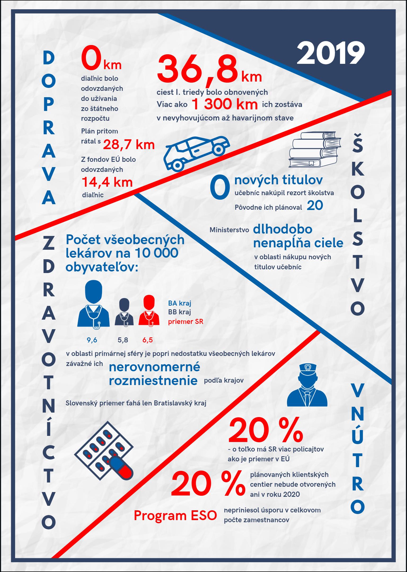 Infografika - štátny záverečný účet 2019