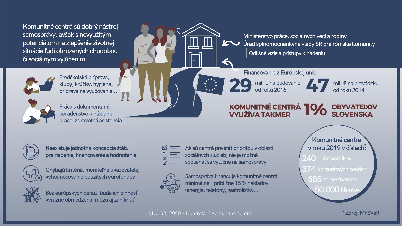 Infografika - Komunitné centrá