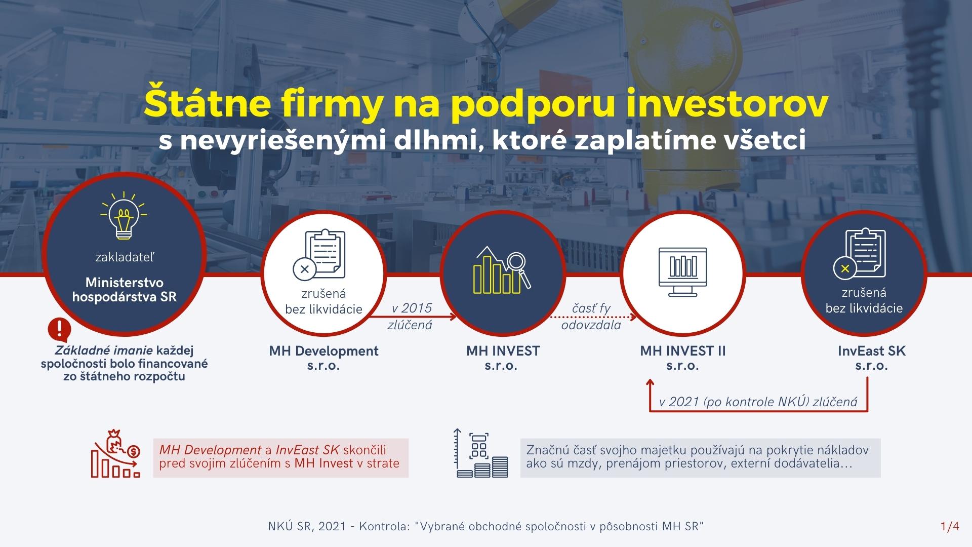 Infografika - štátne firmy na podporu investorov