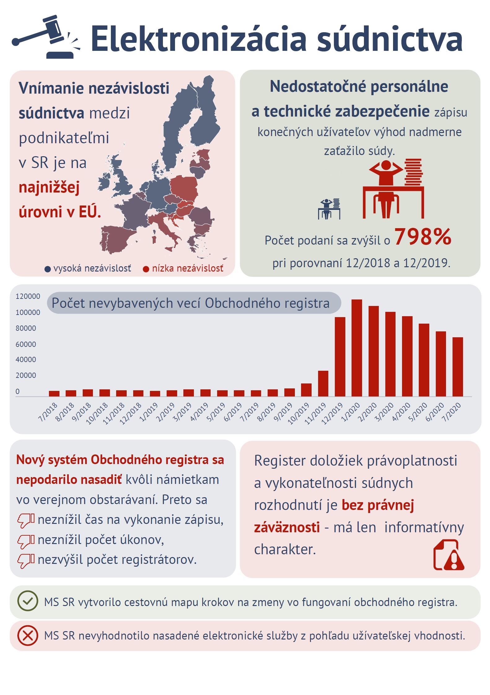 Infografika - elektronické súdnictvo