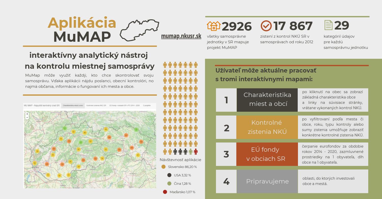 infografika MuMAP