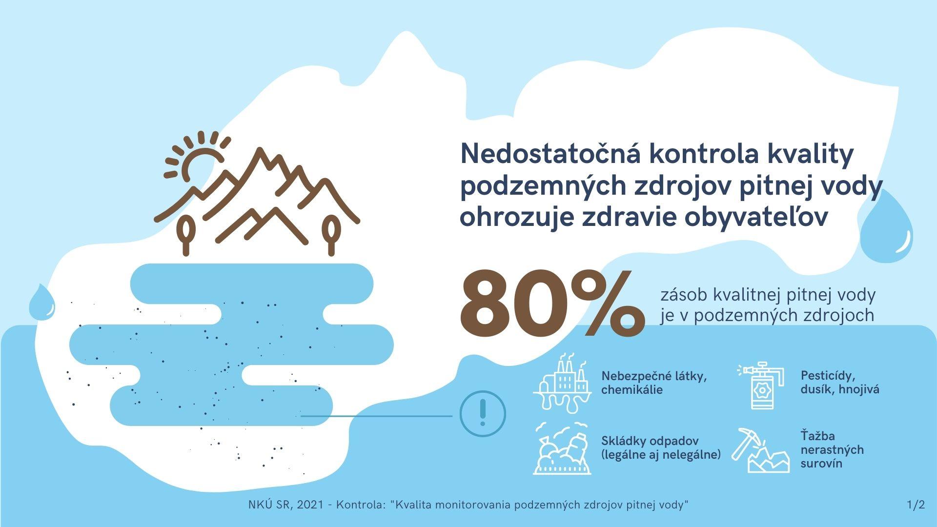 infografika - pitná voda