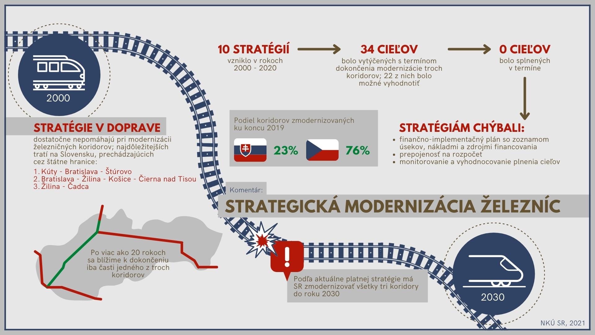 Infografika - železnice