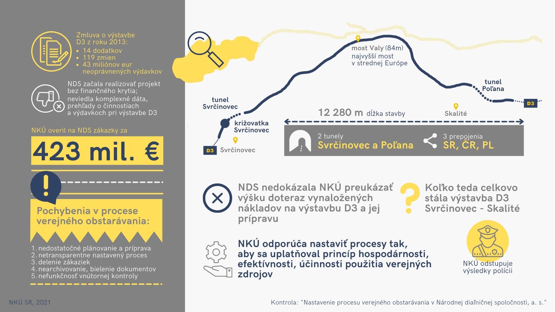 infografika - NDS - D3