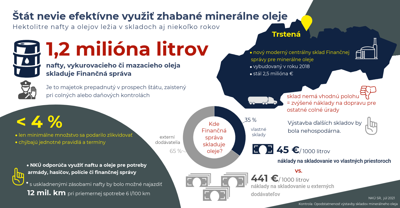 Infografika - minerálne oleje