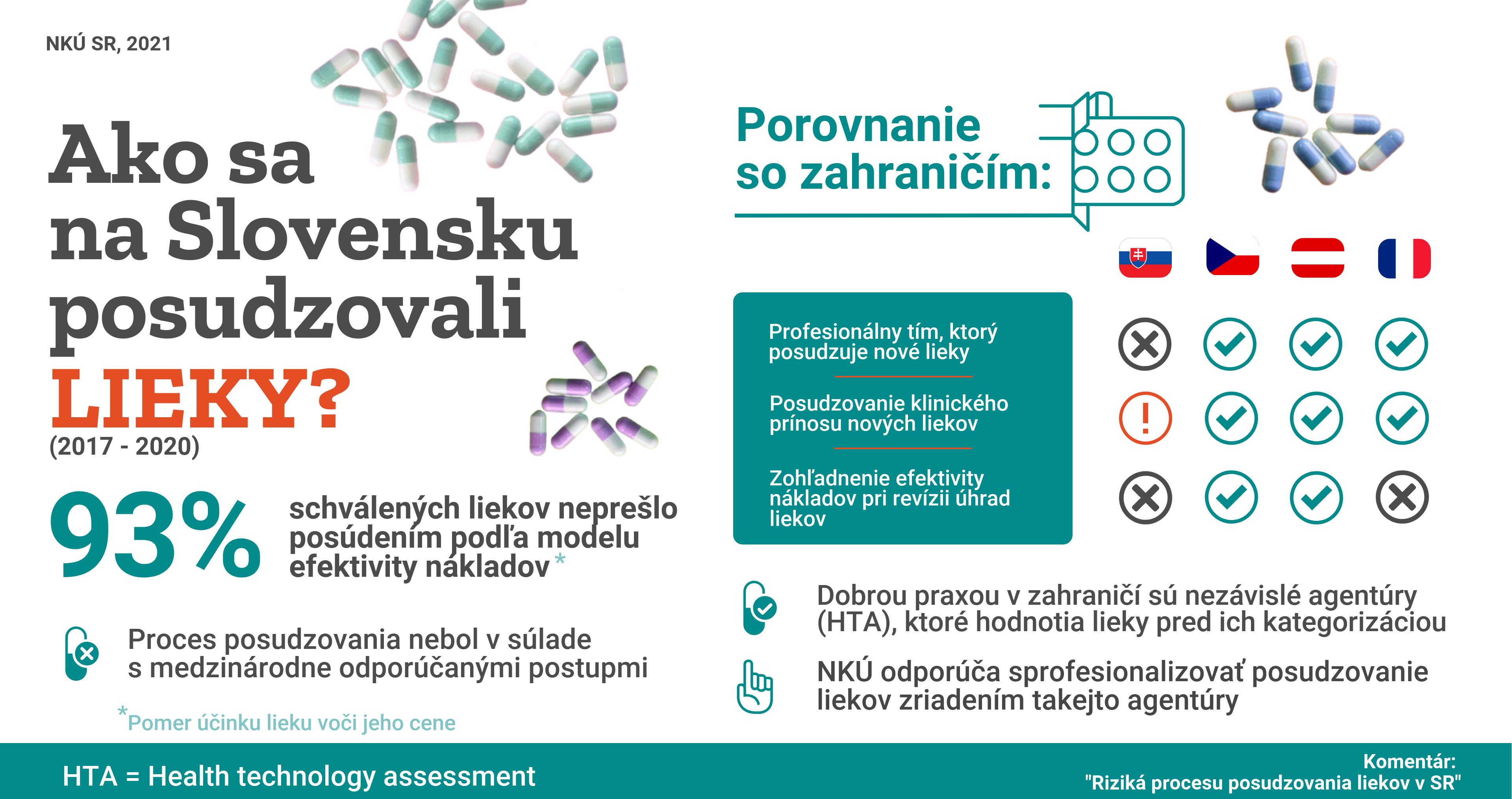 infografika - ako sa na Slovensku posudzovali lieky