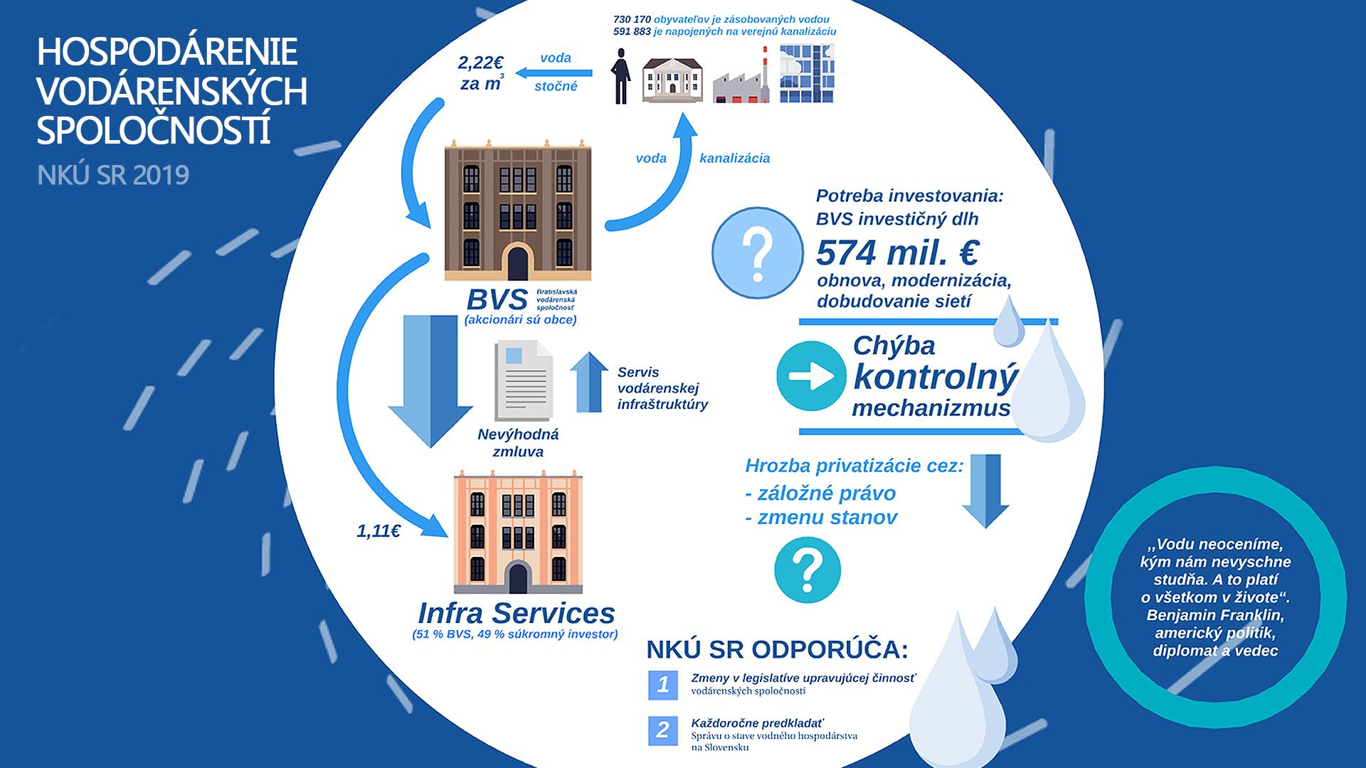 Infografika hospodárenie vodárenských spoločností