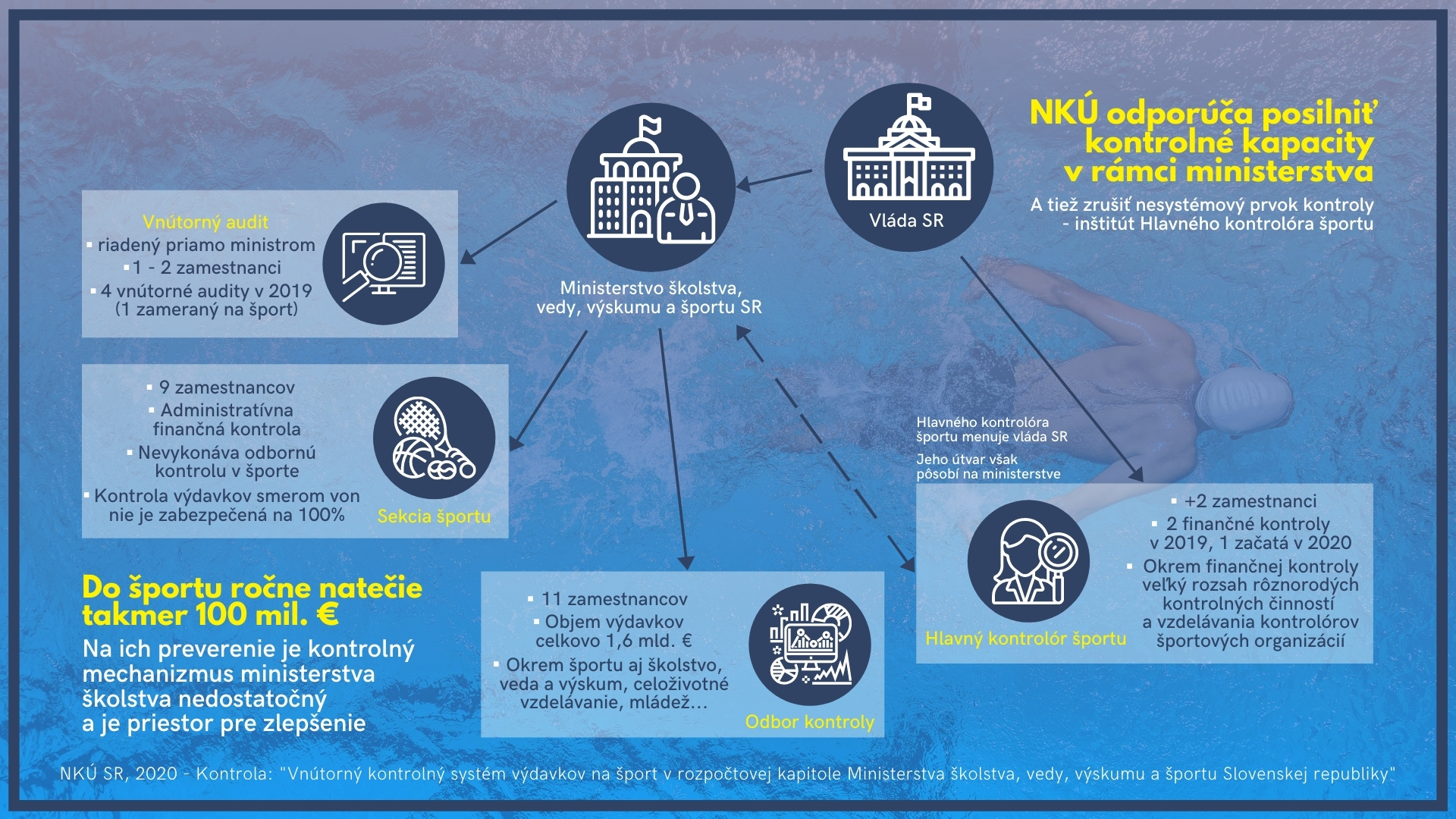 Infografika - systém kontroly športu