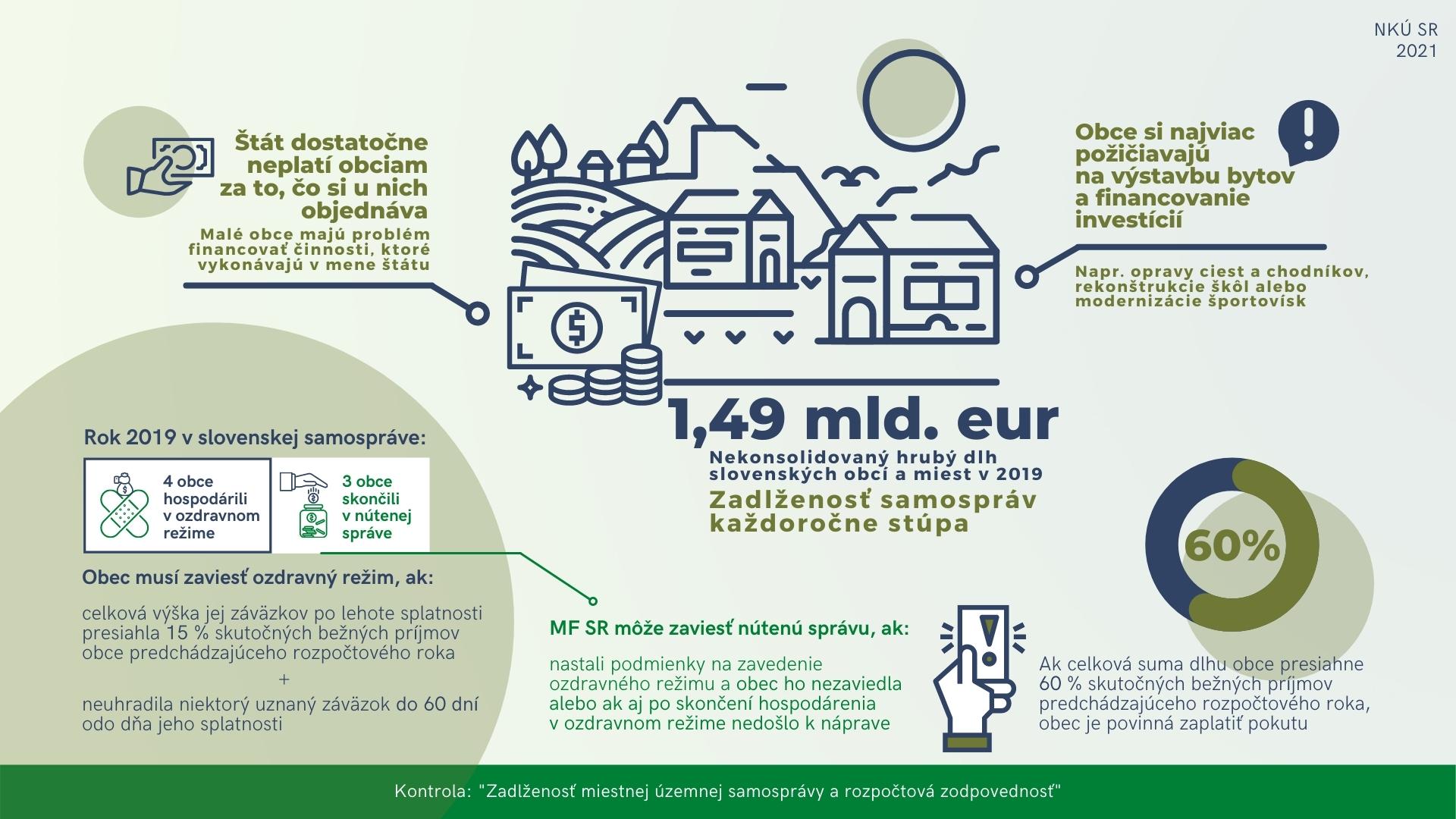 Infografika - zadlženosť samospráv