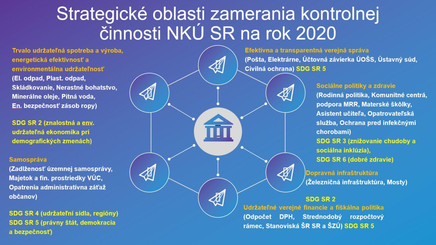 Strategické oblasti kontrolnej činnosti NKÚ SR v r. 2020