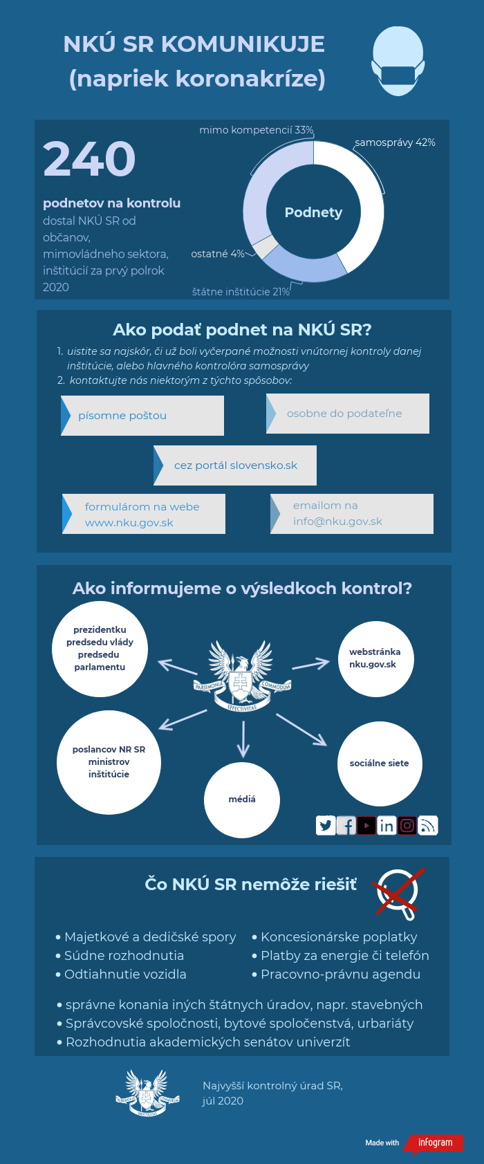 Infografika NKÚ SR komunikuje napriek koronakríze