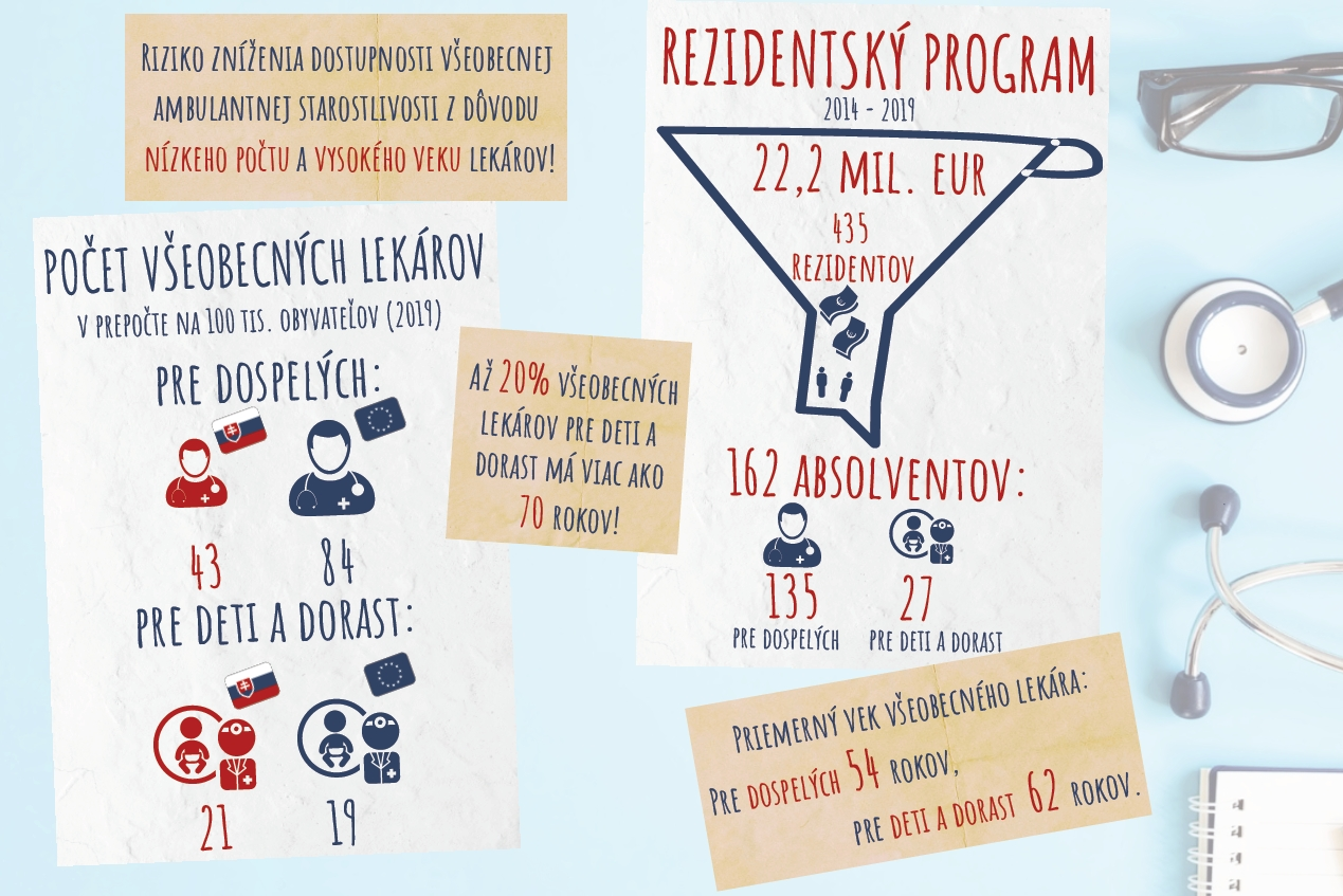 Infografika - rezidentský program