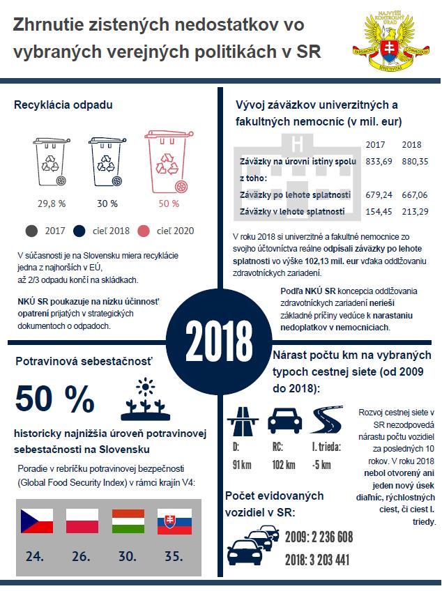 štátny záverečný účet 2018 - infogram