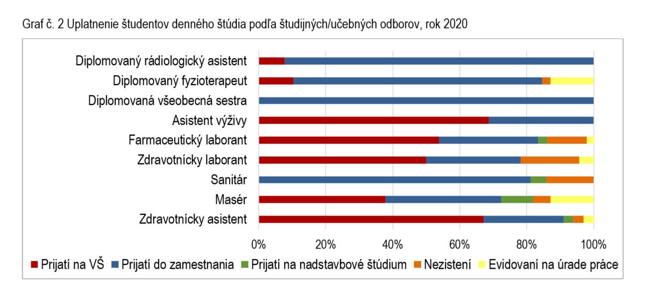 Graf č. 2 Uplatnenie študentov denného štúdia podľa študijných/učebných odborov, rok 2020