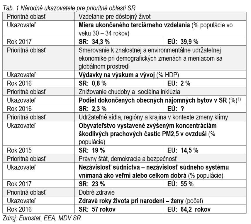 Tabuľka - prioritné oblasti rozvoja SR