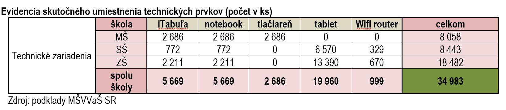 tabuľka - počty IT zariadení dodané pre školy v rámci projektu