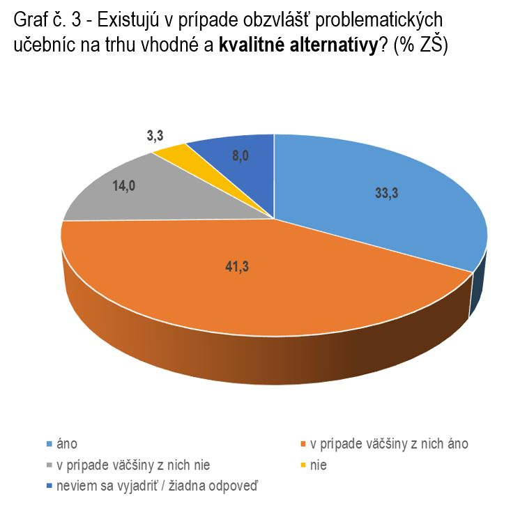 Učebnice - graf 3
