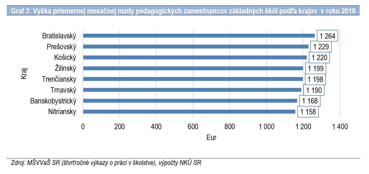 Graf 3 - Výška priemerných platov učiteľov podľa krajov