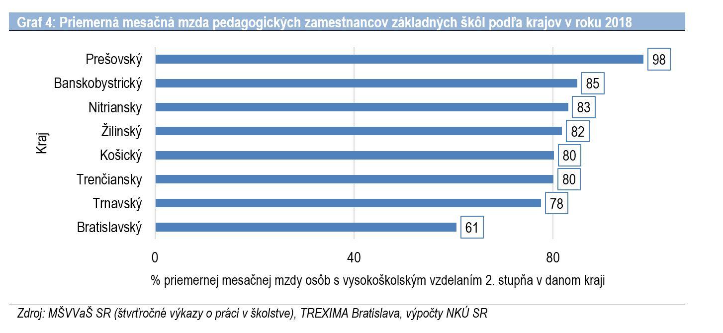 Graf 4 - Priemerná mesačná mzda učiteľov podľa krajov