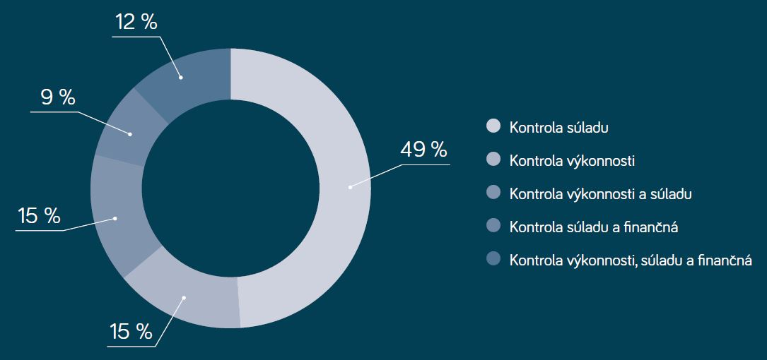 výsledky kontrolnej činnosti NKÚ SR za rok 2017