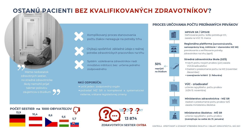 Infografika - systém vzdelávania zdravotníckeho personálu