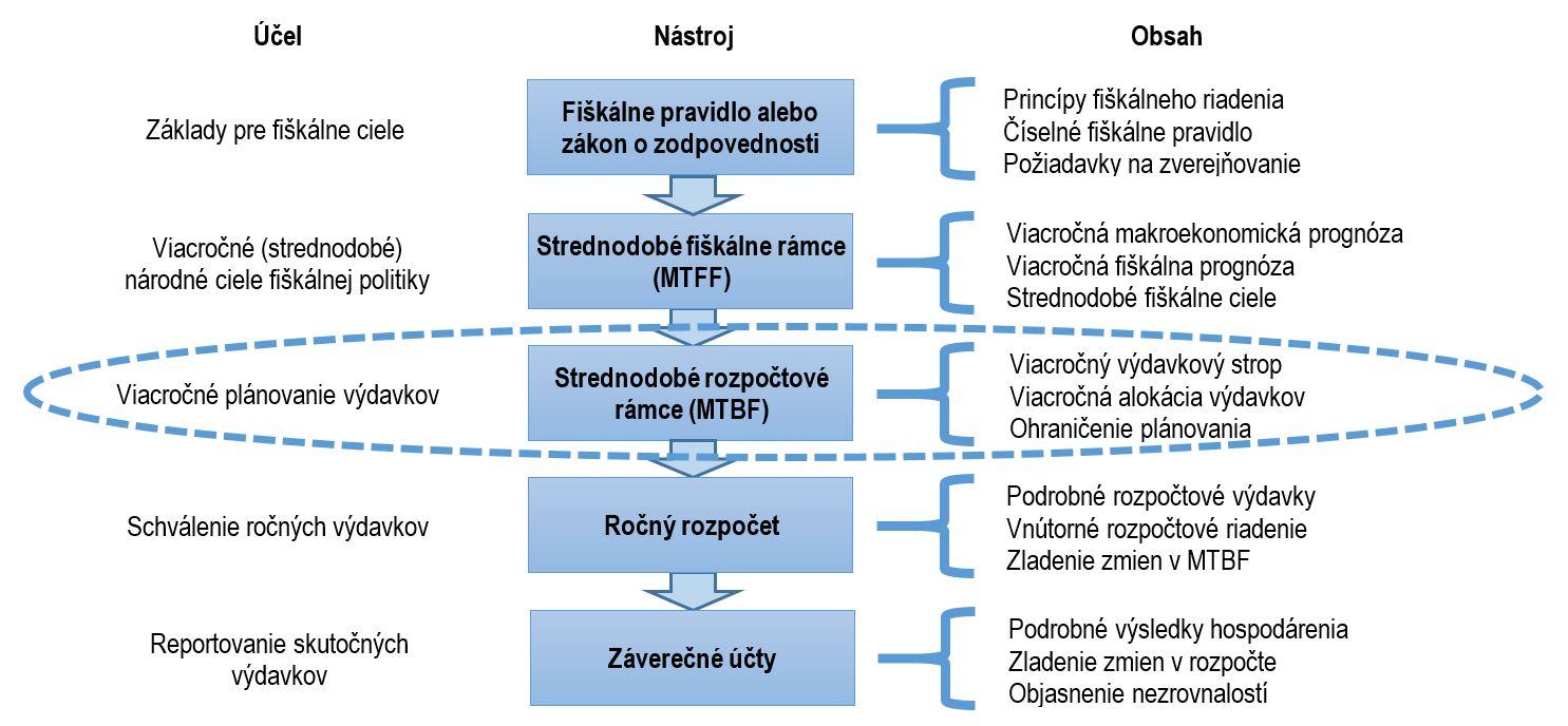 zaradenie strednodobých rámcov