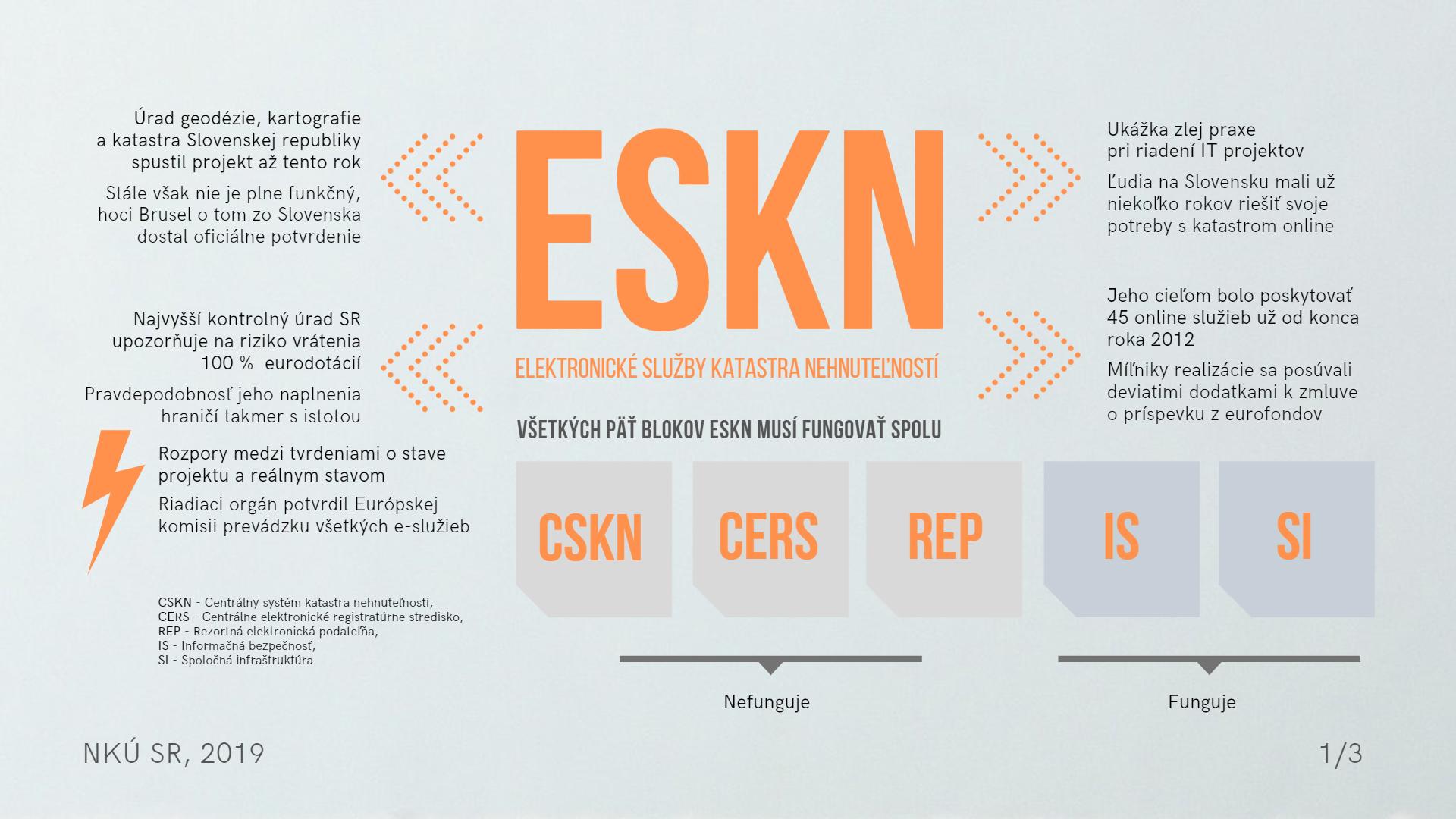 Infografika 1 Elektronické služby katastra nehnuteľností