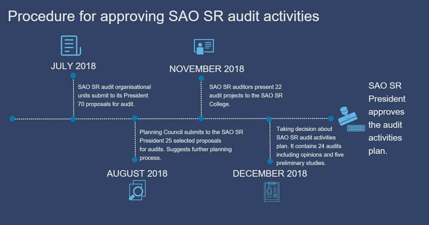 Procedure for approving SAO SR